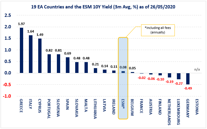 19 euro area countries and the ESM 10-year Yield