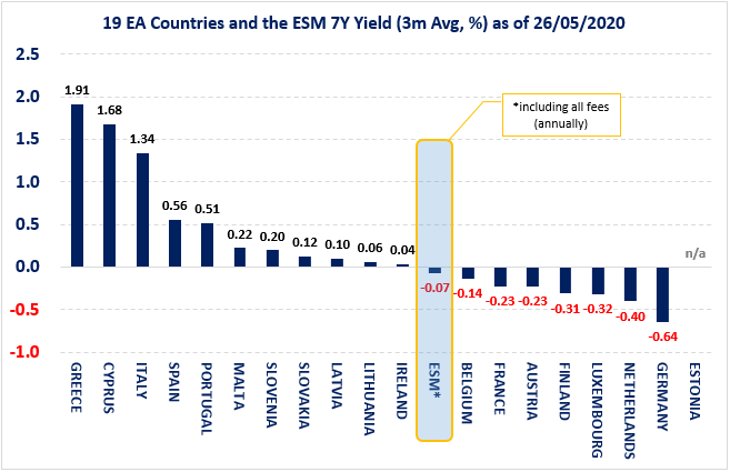 19 euro area countries and the ESM 7-year yield