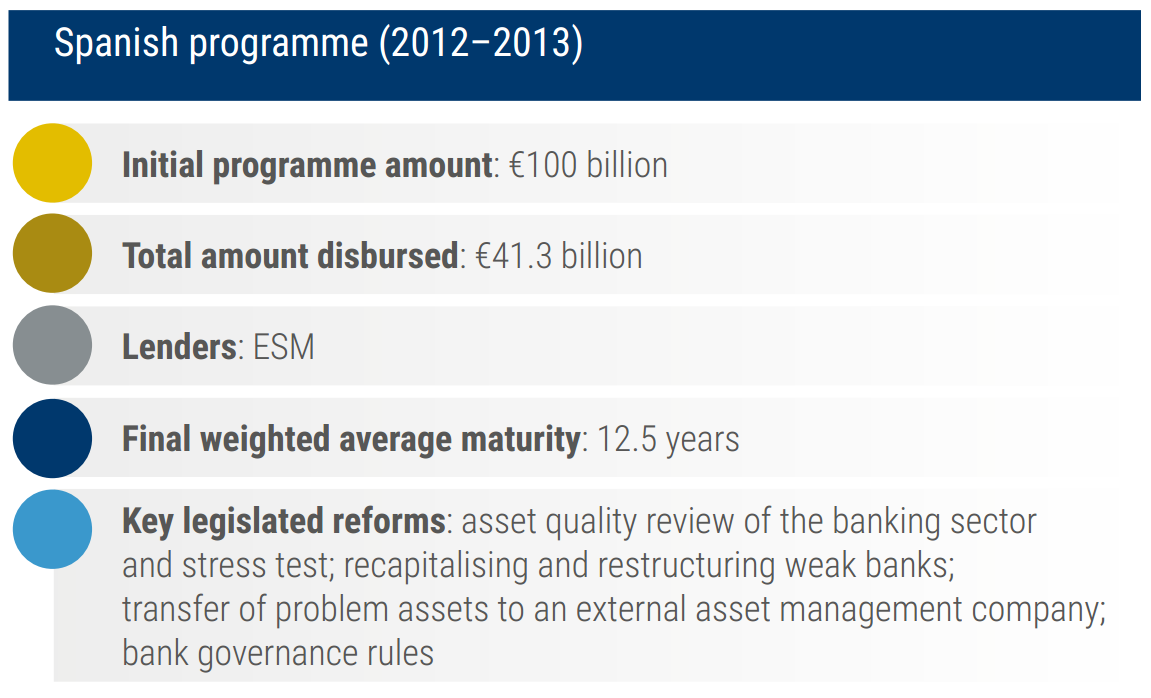 25  Spain's banks: the ESM's first programme | European